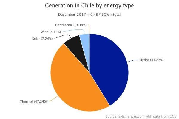 Domeyko, parco, solare, fotovoltaico, pannelli, Chile, Enel, Enel green power, rinnovabili, energia, elettricità, inquinamento, gas serra, anidride carbonica, progetti, sostenibilità, transizione, Energy Close-up Engineering