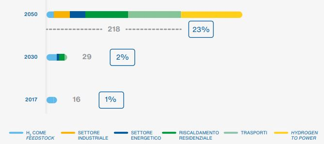 idrogeno,italia,studio,2050,snam,ambrosetti,vetore,energetico,produzione,stoccaggio,accumulo,rinnovabile,reforming,CuE