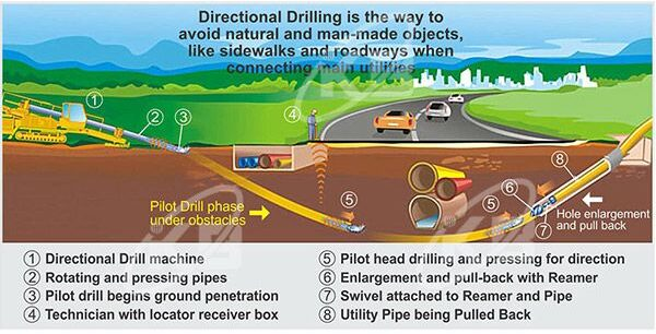capri collegamento drilling
