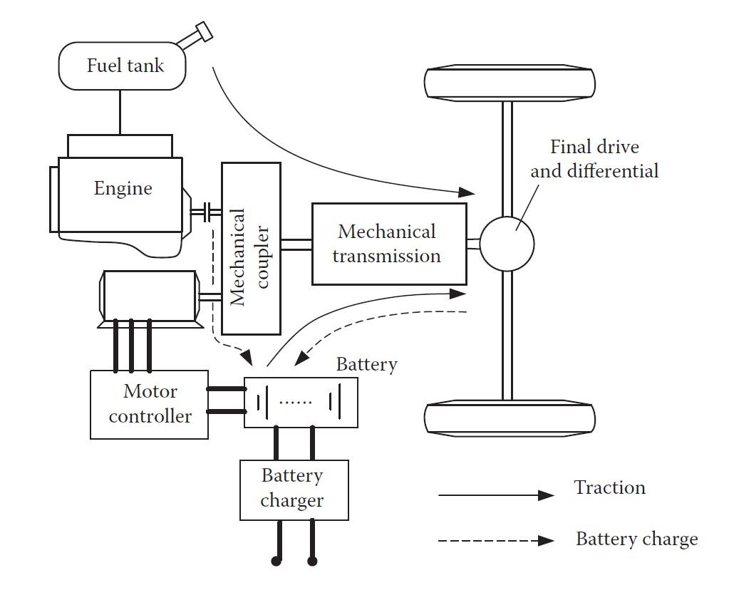 Veicoli Ibridi, Elettrici, Motori, Combustione, Efficienza, Risparmio energetico, Ibrido serie, Ibrido Parallelo, Ibrido plug-in, Mild hybrid, Convenienza, Risparmio, Batterie elettrochimiche, Supercondensatori, Colonnine di ricarica, Consumi, Energy Close-up Engineering.