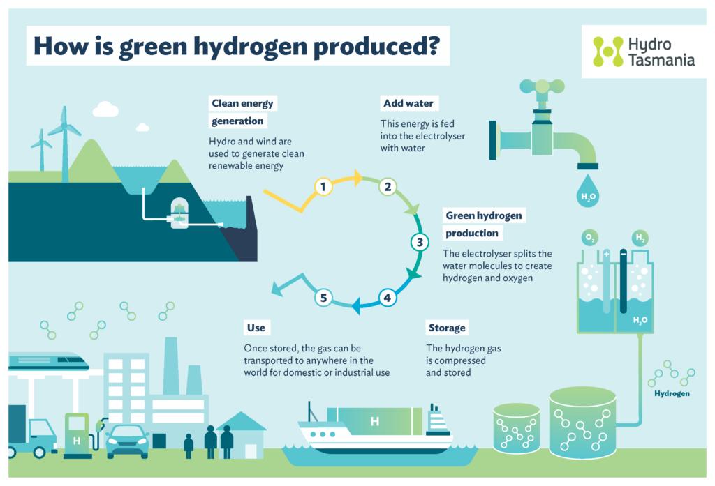 Idrogeno – ENEA – ricerca – industria – green – celle – elettrolizzatori – energia – elettrolisi – tecnologia – innovazione – taglia – applicazioni – rinnovabile – combustibili – elettrochimici – processi – Energy Close Up Engineering