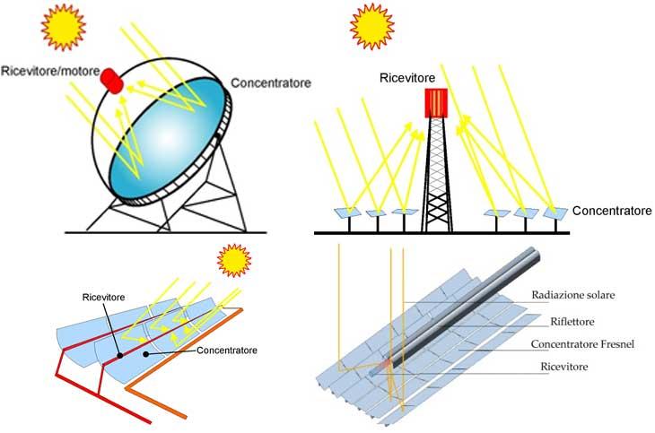 solare termodinamico sicilia
