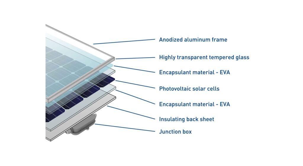 Enea, riciclo, pannelli fotovoltaici, silicio, italia, processi, flessibilità, residenzale, professionale, vetro, alluminio, Energy Close-Up Engineering