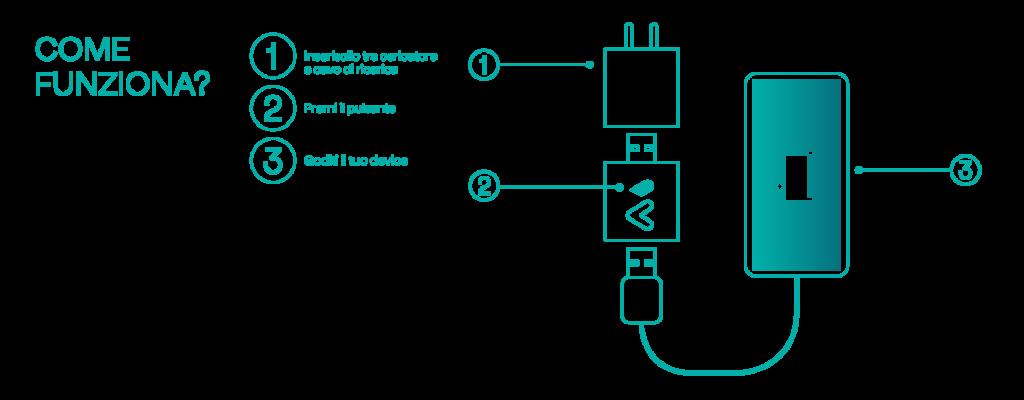 Witty, batteria, litio, carica, smartphone, durata, tensione, dispositivo, device, usb, sostenibilità, ambiente, riciclo, smaltimento, ecologia, Energy Close-up Engineering
