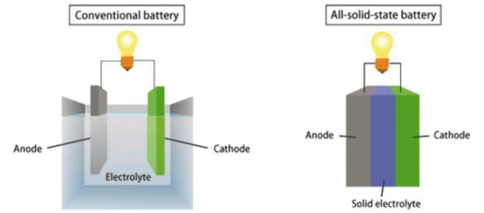 Toyota, QuantumScape, Volkswagen, auto, auto elettriche, batterie, litio, Giappone, USA, Germania, stato solido, Energy Close-Up Engineering