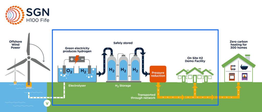 riscaldamento idrogeno scozia