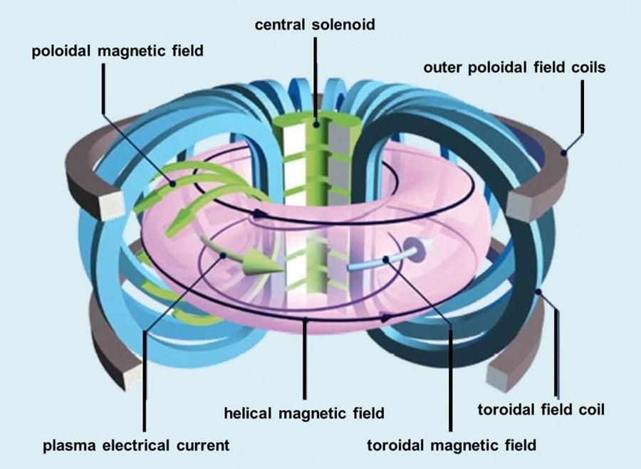 fusione nucleare, nucleare, energia, reattore, impianto, ENEA, Italia, progetto, tecnologia, innovazione, cavi, conduttori, temperatura, campo magnetico, plasma, elettricità, Energy Close-up Engineering