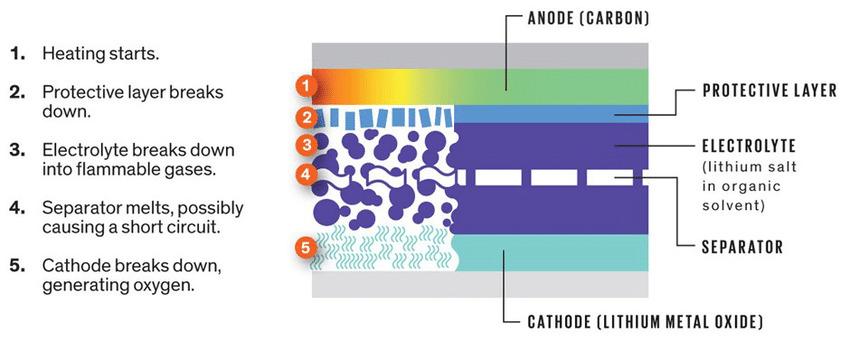 USA, batterie, litio, zinco, manganese, nanotecnologia, sicurezza, thermal runaway, Semenov, Energy Close-Up Engineering