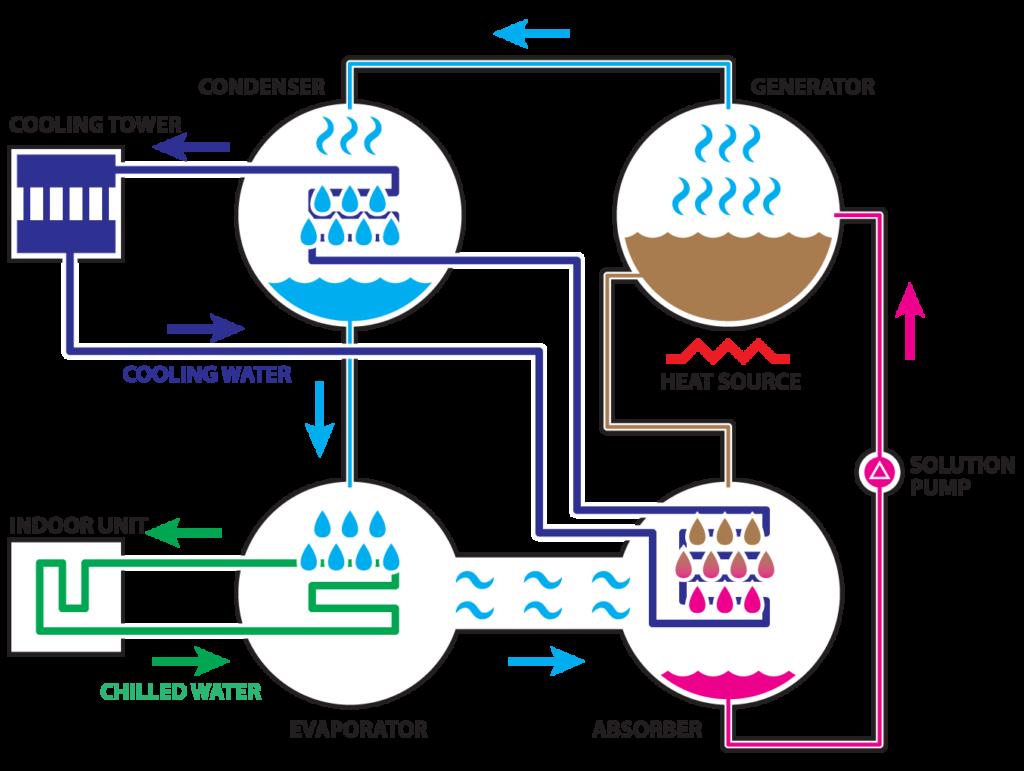 chiller, assorbimento, raffrescamento, calore, recupero, acqua, refrigerante, evaporatore, condensatore, assorbitore, soluzione, brumuro di litio, cogenerazione, trigenerazione, efficienza, energia, risparmio, ambiente, Energy Close-up Engineering
