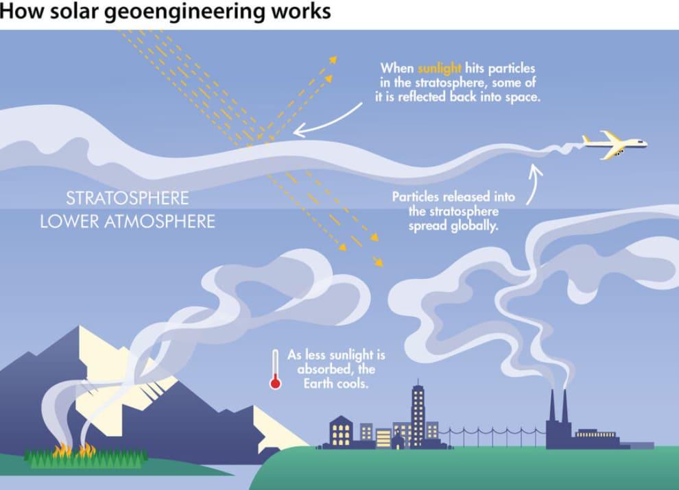 SCoPEx, geoingegneria solare, ingegneria climatica, esperimento, Harvard, ambiente, effetto serra, ricerca, pallone, stratosfera, ozono, Energy Close-up Engineering