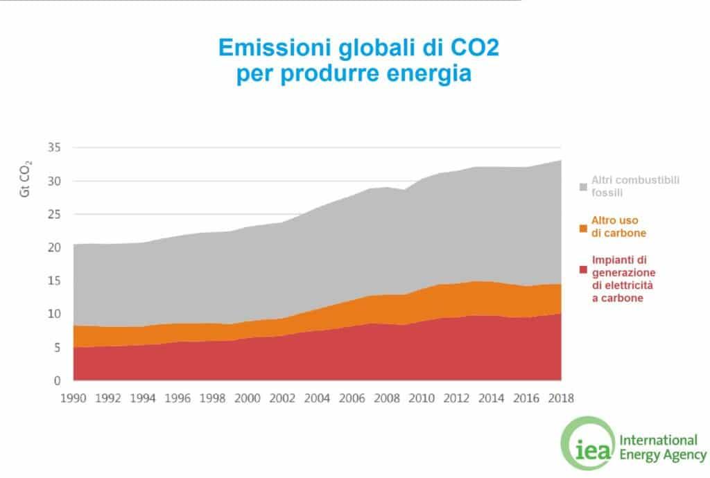 Anidride carbonica, cattura, stoccaggio, riconversione, cicli bio-geochimici, autotrofi, biodisponibilità, fotosintesi, antropocene, emissioni, gas serra, enea, zecomix, eccselerate, industrie, sistemi, CCS, CCU, CCUS, Energy Close-up Engineering.