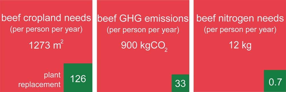 G20, COP26, Pier Paolo Pasolini, consumismo, economia, domanda offerta, surplus, materie prime, plastica, industria alimentare, carne, gas serra, accumulatori, energia rinnovabile, spreco energetico, fotovoltaico, Close-up Engineering.